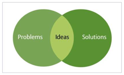 problem solution topics 15 outstanding solution essay topics a solution essay presents a problem, describes what the writer thinks is the best solution to the problem.