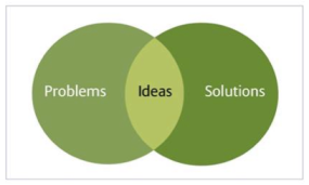 An idea is where a problem and solution overlap