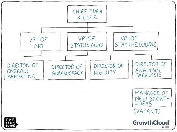 Idea Killer Org chart